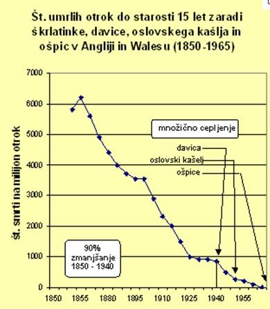 Graf smrtnosti pred in po uvedbi cepljenj
